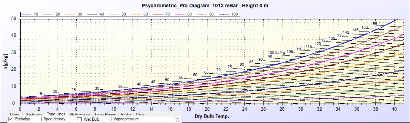 Psychrometric chart representing coherence between enthalpy, humidity and temperature